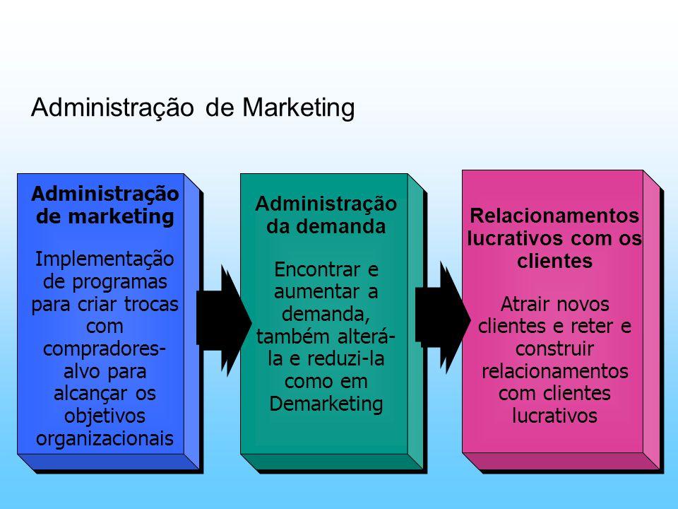 Administração de marketing Implementação de programas para criar trocas com compradores- alvo para alcançar os objetivos organizacionais Administração
