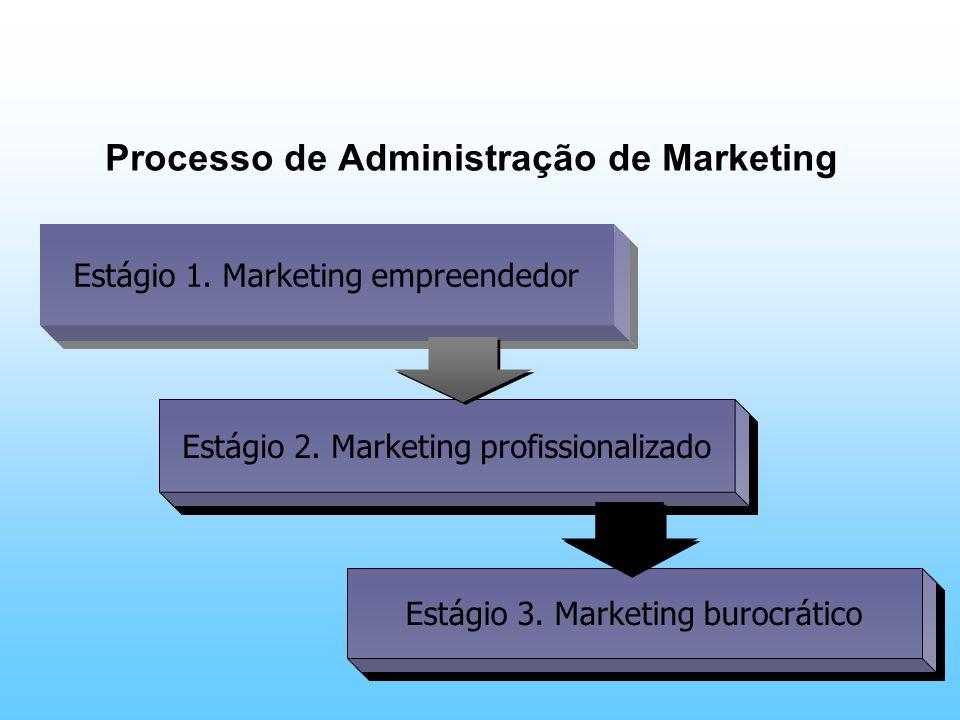 Estágio 1. Marketing empreendedor Estágio 2. Marketing profissionalizado Estágio 3. Marketing burocrático Processo de Administração de Marketing