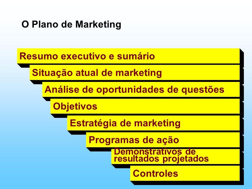O Plano de Marketing Resumo executivo e sumário Situação atual de marketing Análise de oportunidades de questões Objetivos Estratégia de marketing Pro