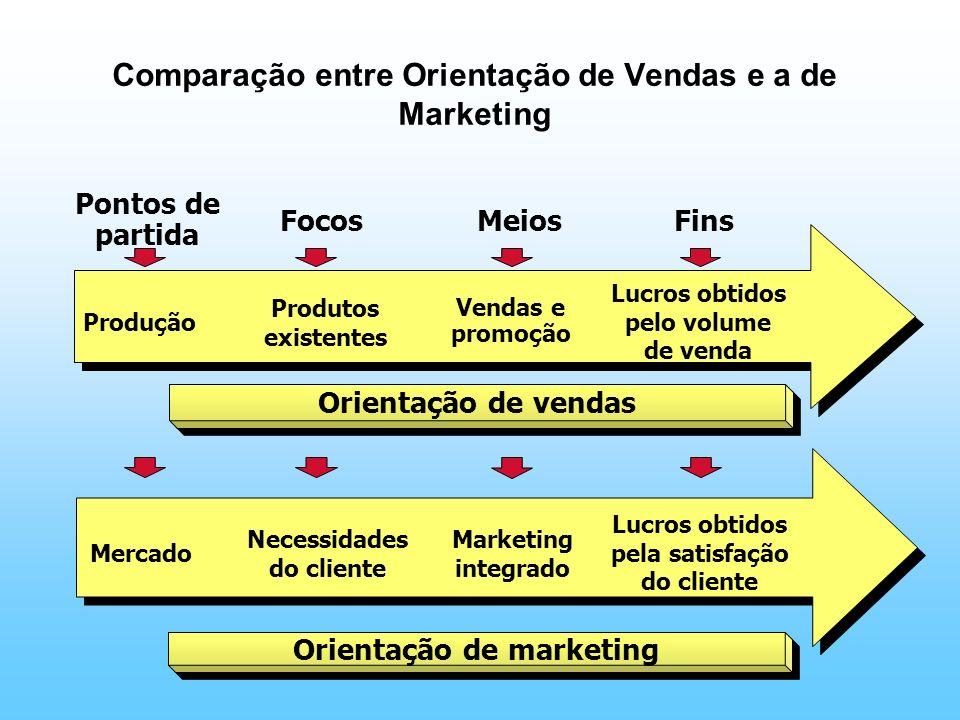 Comparação entre Orientação de Vendas e a de Marketing Produção Produtos existentes Vendas e promoção Lucros obtidos pelo volume de venda Orientação d