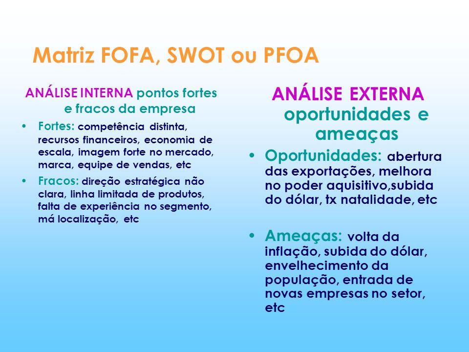 Matriz FOFA, SWOT ou PFOA ANÁLISE INTERNA pontos fortes e fracos da empresa Fortes: competência distinta, recursos financeiros, economia de escala, im