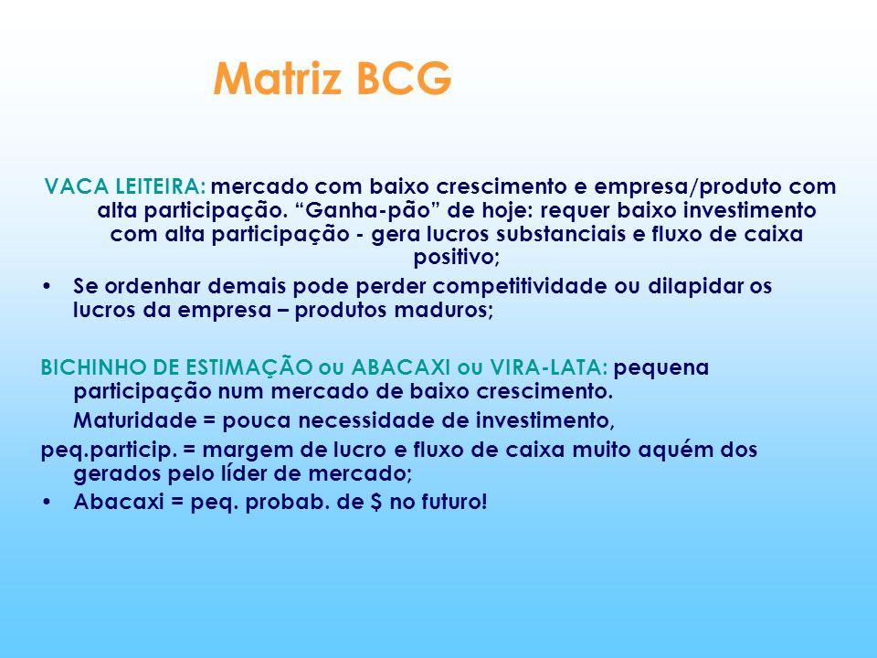 Matriz BCG VACA LEITEIRA: mercado com baixo crescimento e empresa/produto com alta participação. Ganha-pão de hoje: requer baixo investimento com alta