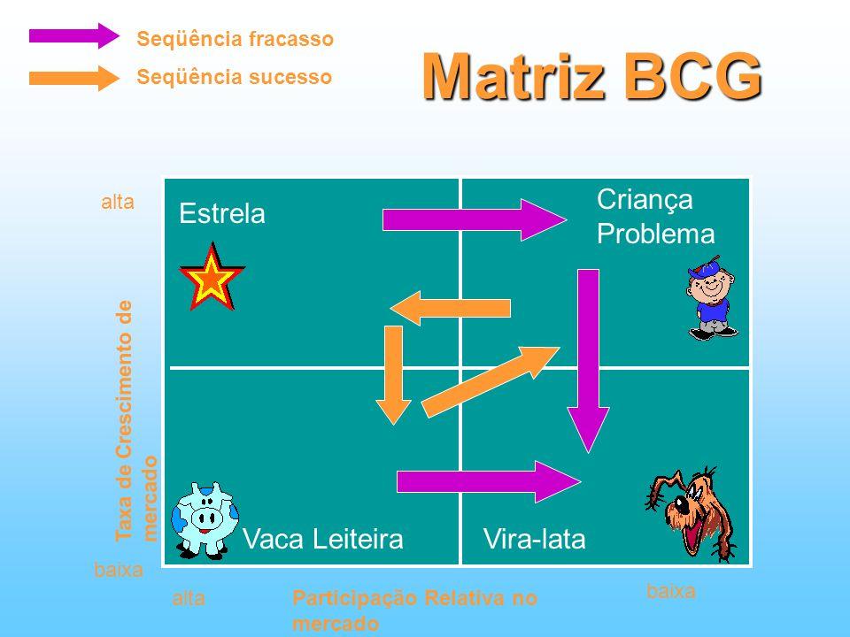 Matriz BCG Criança Problema Estrela Vira-lataVaca Leiteira baixa altaParticipação Relativa no mercado Taxa de Crescimento de mercado alta Seqüência fr