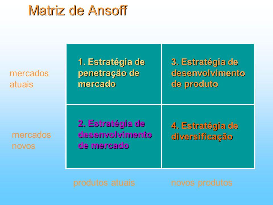 Matriz de Ansoff 1. Estratégia de penetração de mercado 3. Estratégia de desenvolvimento de produto 2. Estratégia de desenvolvimento de mercado 4. Est