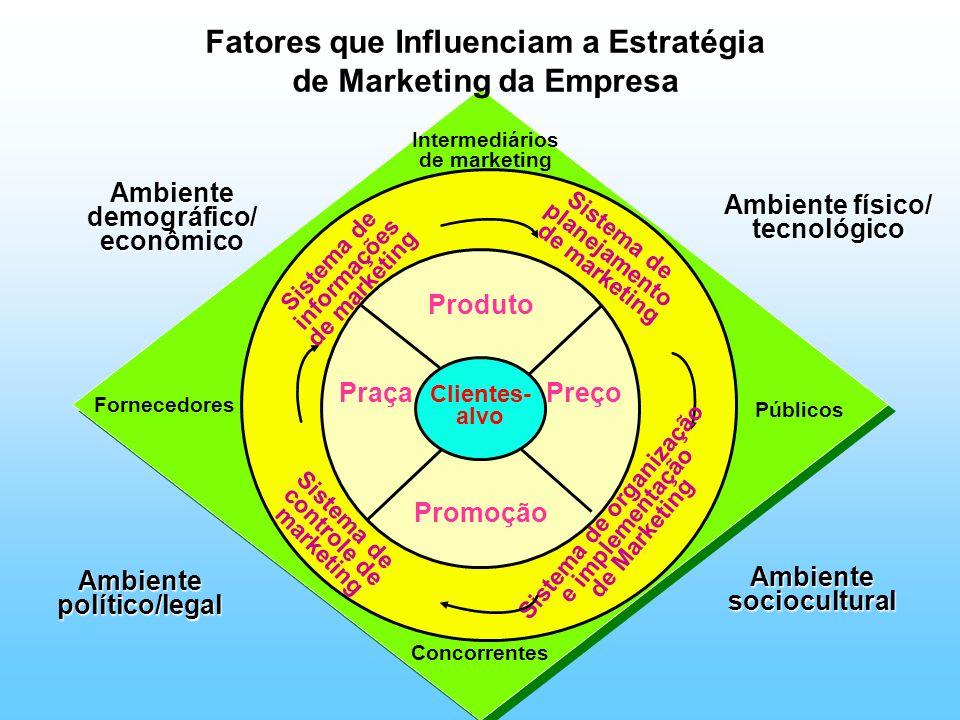 Concorrentes Intermediários de marketing Públicos Fornecedores Fatores que Influenciam a Estratégia de Marketing da Empresa Sistema de informações de