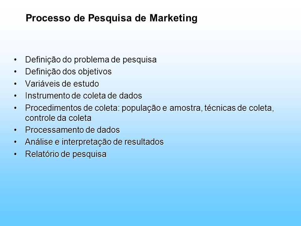 Processo de Pesquisa de Marketing Definição do problema de pesquisaDefinição do problema de pesquisa Definição dos objetivosDefinição dos objetivos Va