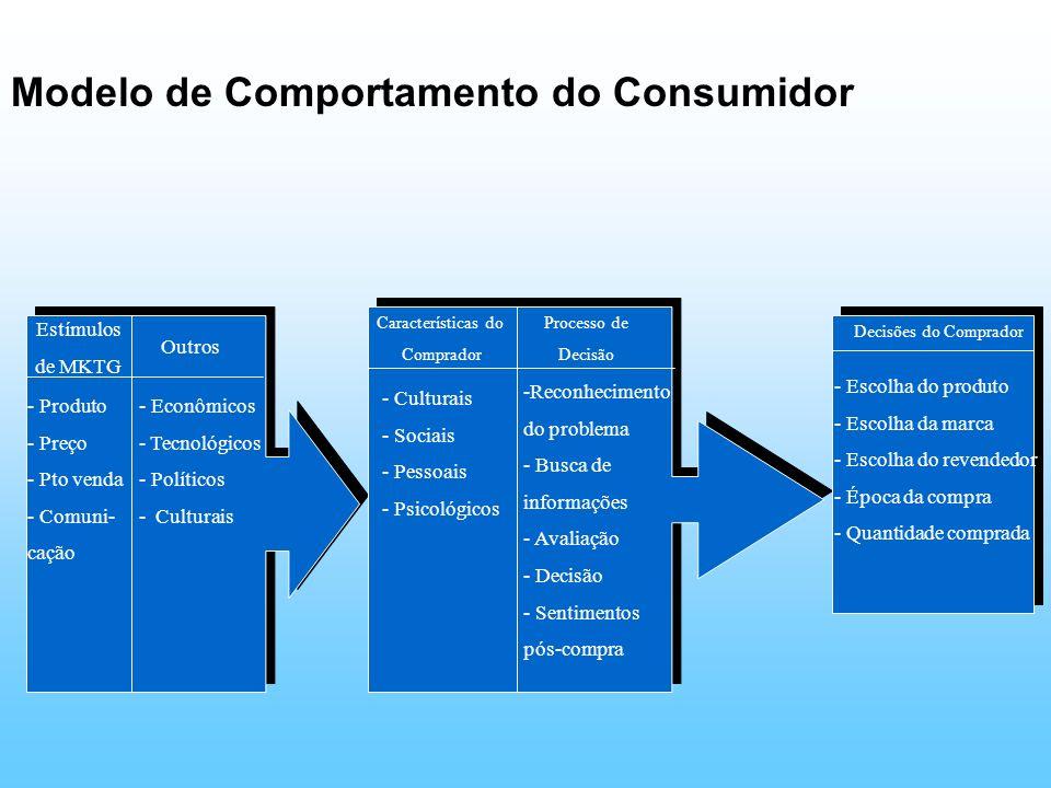 Modelo de Comportamento do Consumidor Decisões do Comprador - Escolha do produto - Escolha da marca - Escolha do revendedor - Época da compra - Quanti