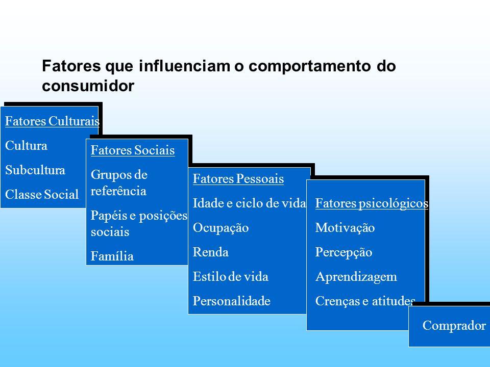 Fatores que influenciam o comportamento do consumidor Fatores Sociais Grupos de referência Papéis e posições sociais Família Fatores Pessoais Idade e