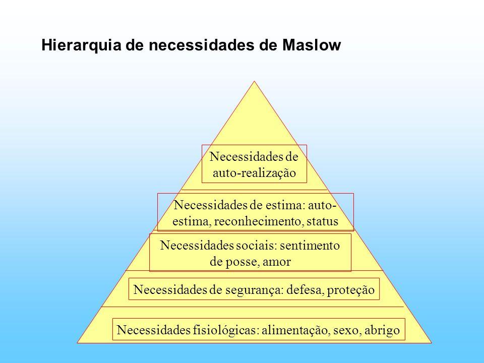 Hierarquia de necessidades de Maslow Necessidades de auto-realização Necessidades de estima: auto- estima, reconhecimento, status Necessidades sociais