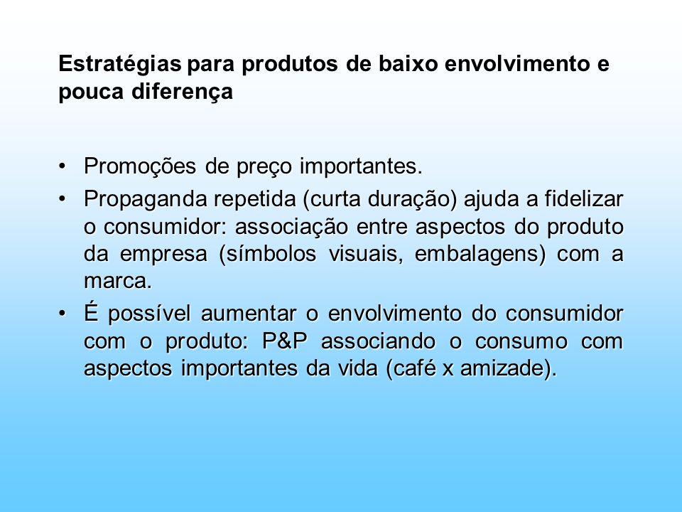 Estratégias para produtos de baixo envolvimento e pouca diferença Promoções de preço importantes.Promoções de preço importantes. Propaganda repetida (