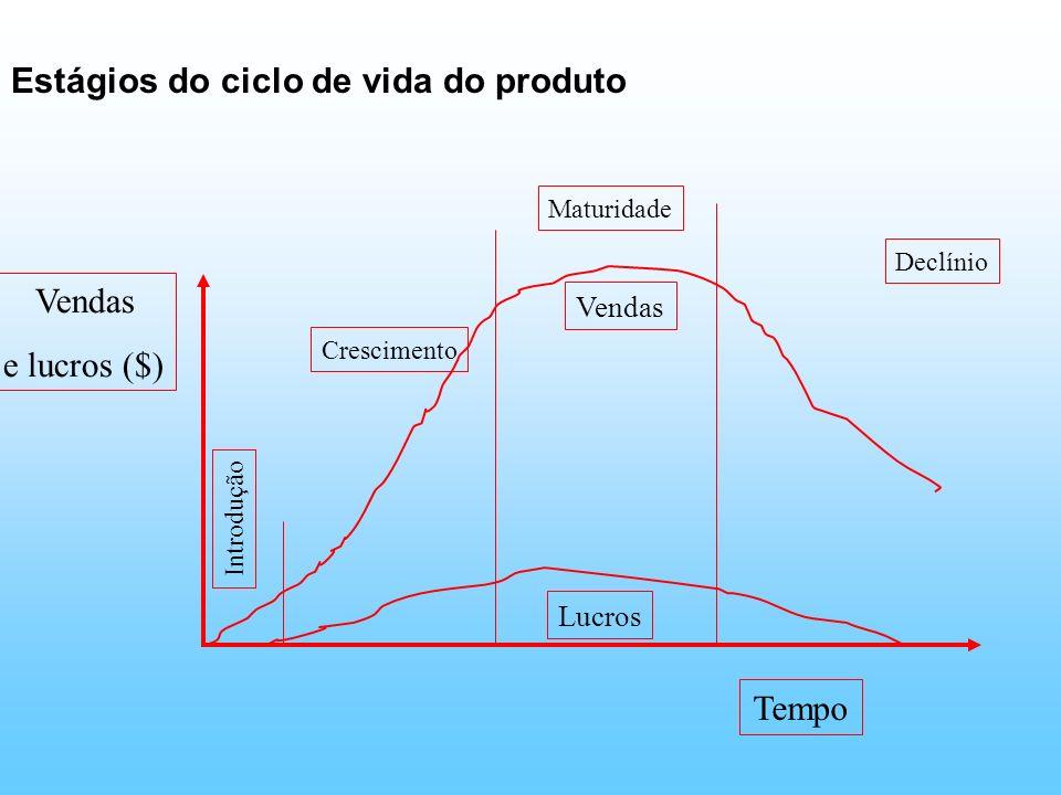 Estágios do ciclo de vida do produto Vendas e lucros ($) Tempo Vendas Lucros Introdução Crescimento Maturidade Declínio