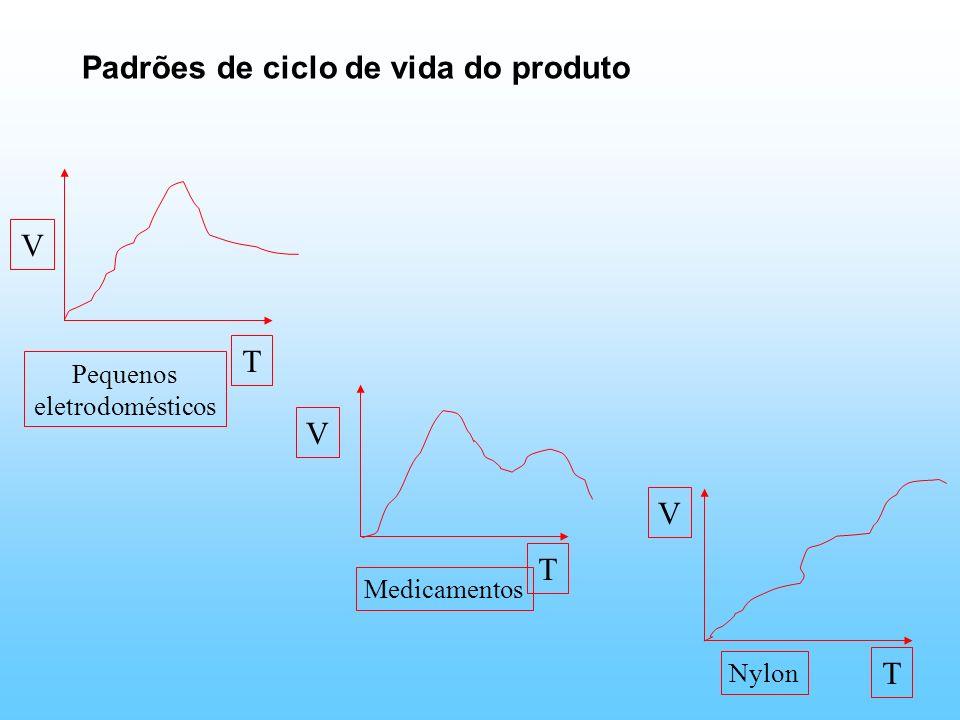 Padrões de ciclo de vida do produto V T T V V T Pequenos eletrodomésticos Medicamentos Nylon
