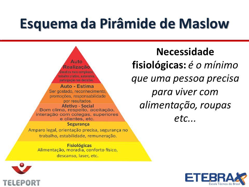 Esquema da Pirâmide de Maslow Necessidade fisiológicas: é o mínimo que uma pessoa precisa para viver com alimentação, roupas etc...