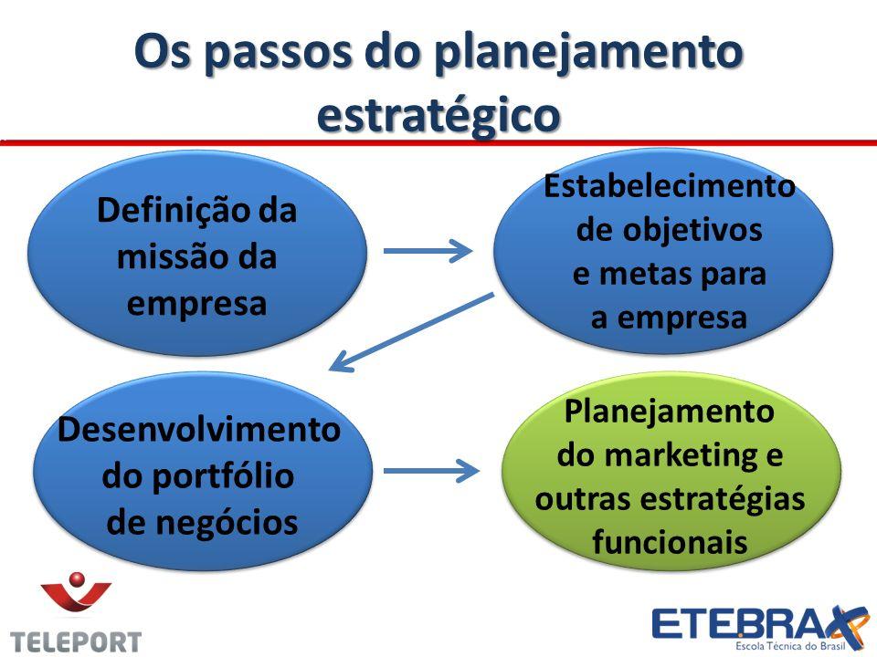 Os passos do planejamento estratégico Definição da missão da empresa Estabelecimento de objetivos e metas para a empresa Desenvolvimento do portfólio