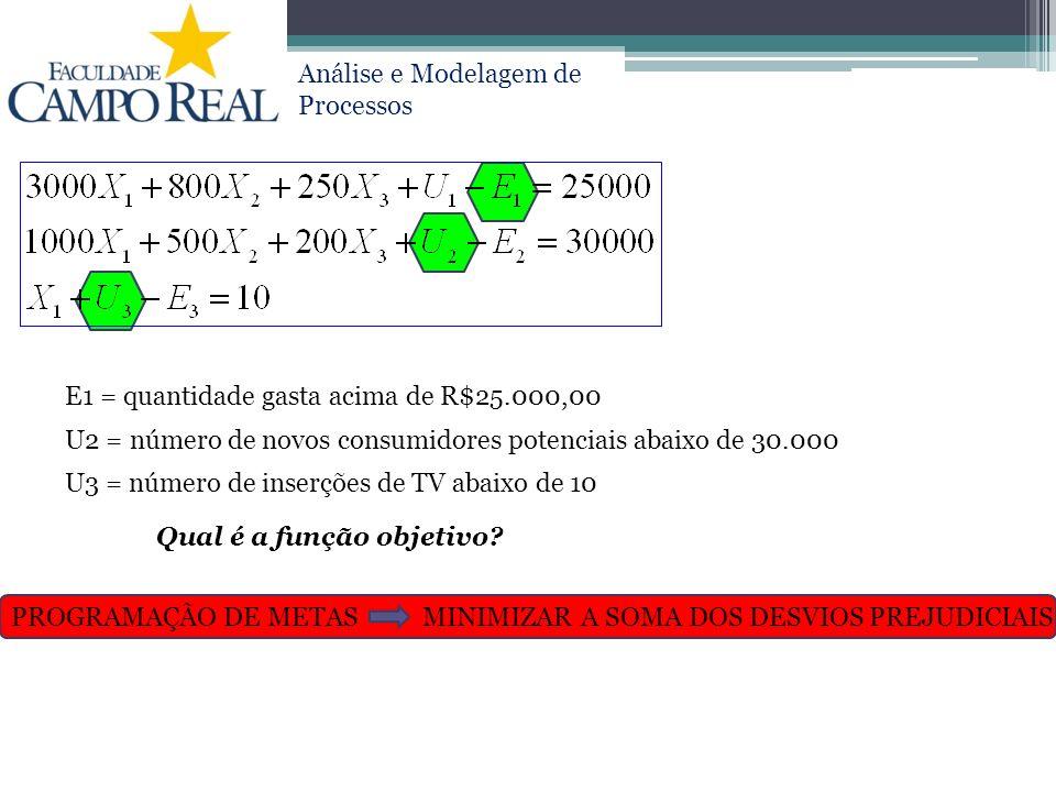 Análise e Modelagem de Processos E1 = quantidade gasta acima de R$25.000,00 U2 = número de novos consumidores potenciais abaixo de 30.000 U3 = número