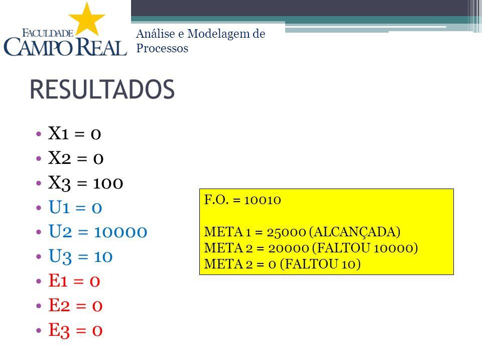 Análise e Modelagem de Processos RESULTADOS X1 = 0 X2 = 0 X3 = 100 U1 = 0 U2 = 10000 U3 = 10 E1 = 0 E2 = 0 E3 = 0 F.O. = 10010 META 1 = 25000 (ALCANÇA
