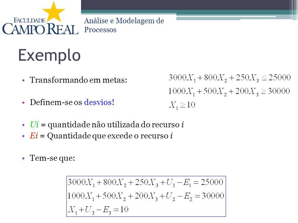 Análise e Modelagem de Processos Exemplo Transformando em metas: Definem-se os desvios! Ui = quantidade não utilizada do recurso i Ei = Quantidade que