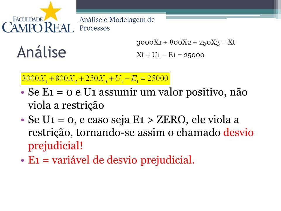 Análise e Modelagem de Processos Análise Se E1 = 0 e U1 assumir um valor positivo, não viola a restrição Se U1 = 0, e caso seja E1 > ZERO, ele viola a