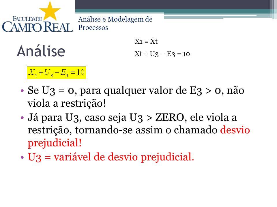 Análise e Modelagem de Processos Análise Se U3 = 0, para qualquer valor de E3 > 0, não viola a restrição! Já para U3, caso seja U3 > ZERO, ele viola a