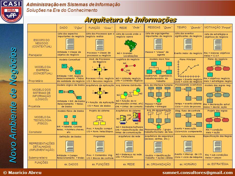 sumnet@microlink.com.br © Mauricio Abreusumnet.consultores@gmail.com Administração em Sistemas de Informação Soluções na Era do Conhecimento PESSOASTE