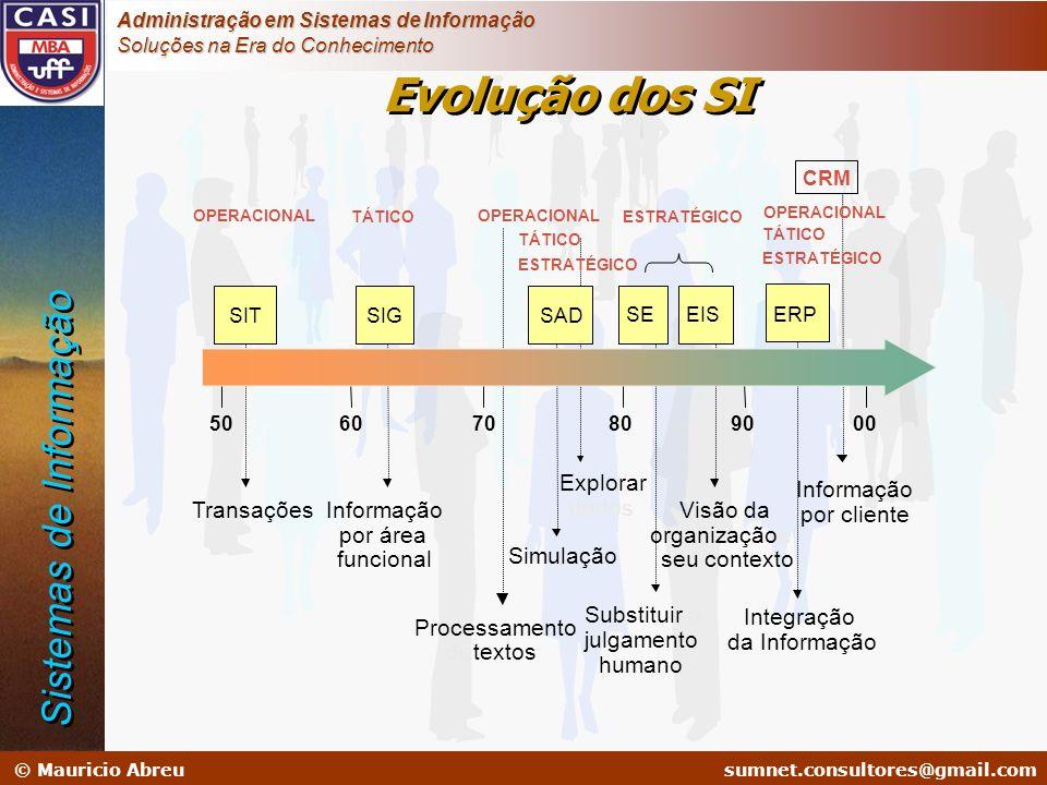 sumnet@microlink.com.br © Mauricio Abreusumnet.consultores@gmail.com Administração em Sistemas de Informação Soluções na Era do Conhecimento Evolução