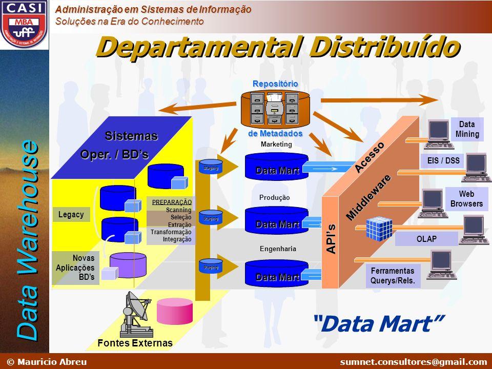 sumnet@microlink.com.br © Mauricio Abreusumnet.consultores@gmail.com Administração em Sistemas de Informação Soluções na Era do Conhecimento Fontes Ex