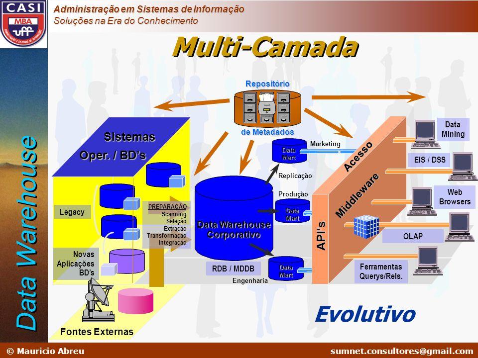 sumnet@microlink.com.br © Mauricio Abreusumnet.consultores@gmail.com Administração em Sistemas de Informação Soluções na Era do Conhecimento Novas Apl