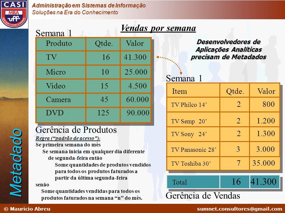 sumnet@microlink.com.br © Mauricio Abreusumnet.consultores@gmail.com Administração em Sistemas de Informação Soluções na Era do Conhecimento Produto Q