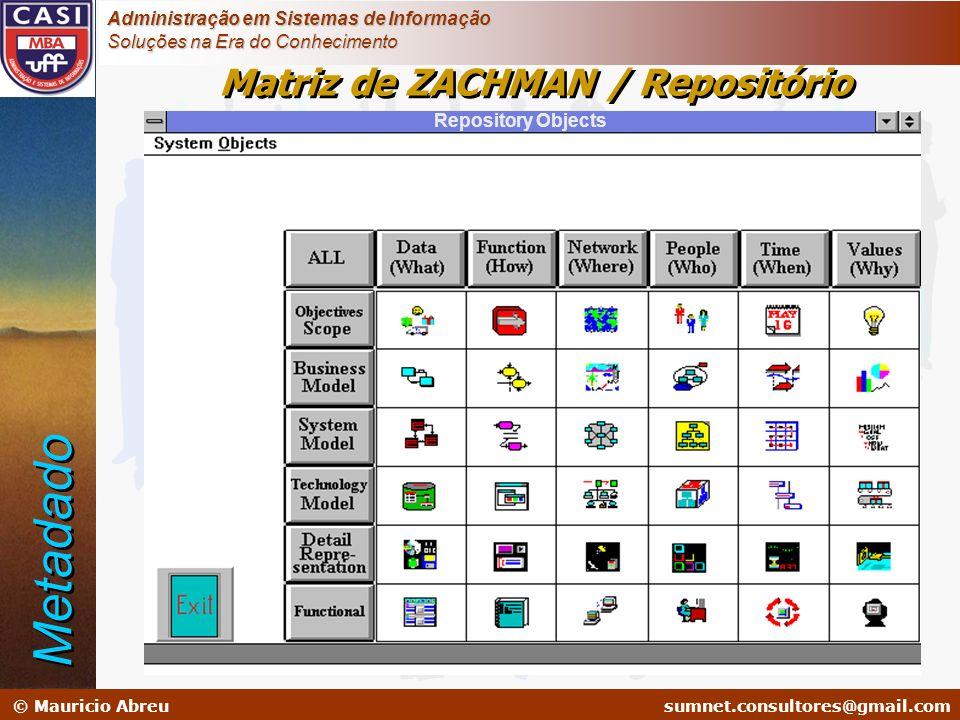 sumnet@microlink.com.br © Mauricio Abreusumnet.consultores@gmail.com Administração em Sistemas de Informação Soluções na Era do Conhecimento Repositor