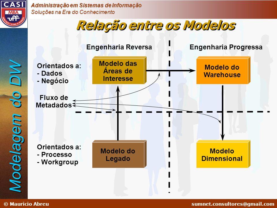 sumnet@microlink.com.br © Mauricio Abreusumnet.consultores@gmail.com Administração em Sistemas de Informação Soluções na Era do Conhecimento Relação e