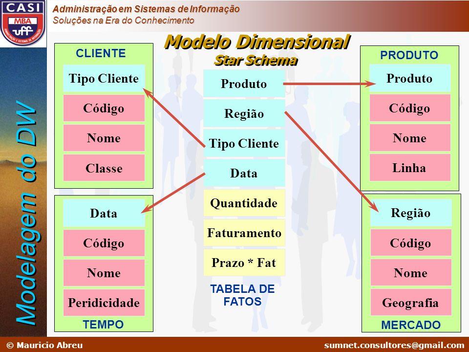 sumnet@microlink.com.br © Mauricio Abreusumnet.consultores@gmail.com Administração em Sistemas de Informação Soluções na Era do Conhecimento Modelo Di