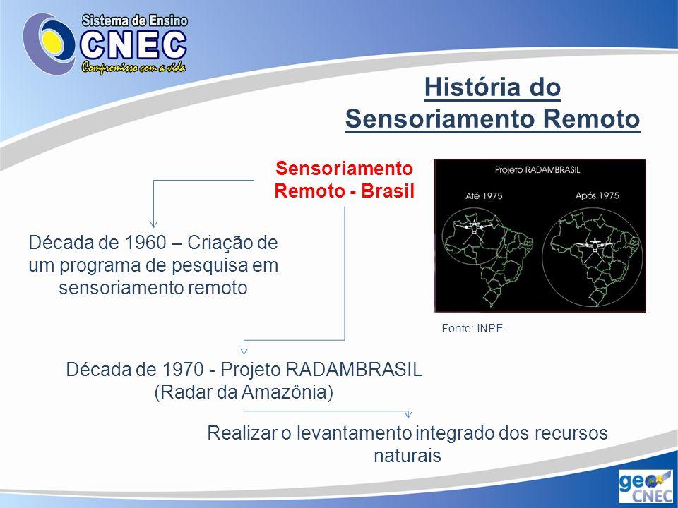 História do Sensoriamento Remoto Sensoriamento Remoto - Brasil Década de 1970 – Período pré-orbital Instalação da estação de recepção de dados orbitais e dos laboratórios de processamentos dos dados de satélite Fonte: INPE.