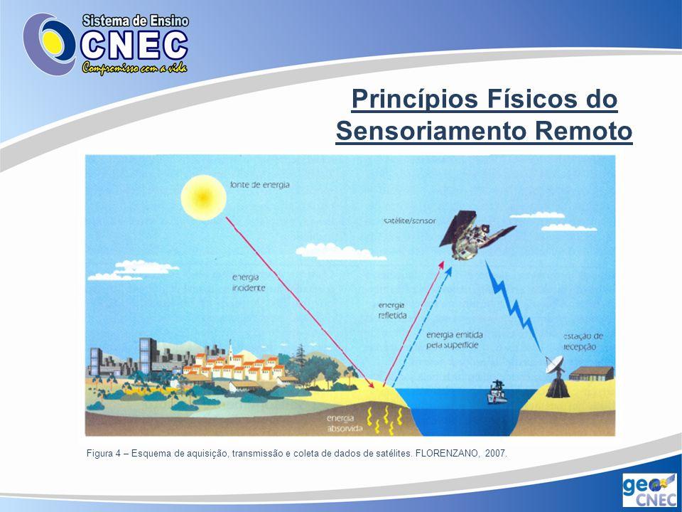 Princípios Físicos do Sensoriamento Remoto A energia eletromagnética, que se propaga em forma de ondas eletromagnética com a velocidade da luz (300.000 km/s).