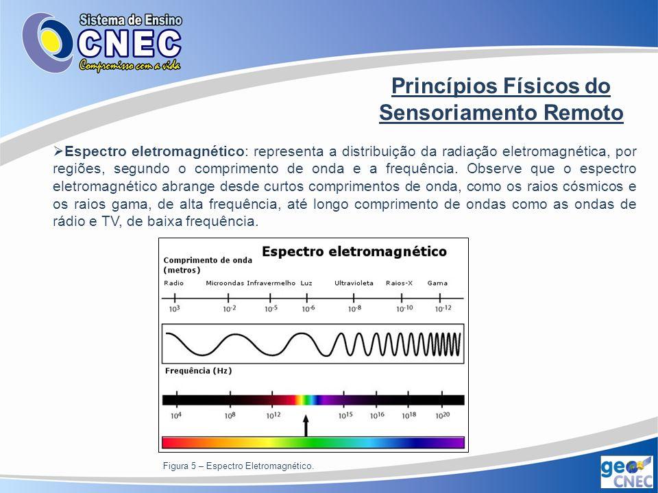 Princípios Físicos do Sensoriamento Remoto Comportamento espectral de objetos naturais: o fluxo de energia eletromagnética ao atingir um objeto (energia incidente) sofre interações com o material que o compõe, sendo parcialmente refletido, absorvido e transmitido pelo objeto.