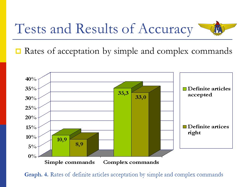 Tests and Results of Accuracy Rates of acceptation by simple and complex commands Graph. 4. Rates of definite articles acceptation by simple and compl