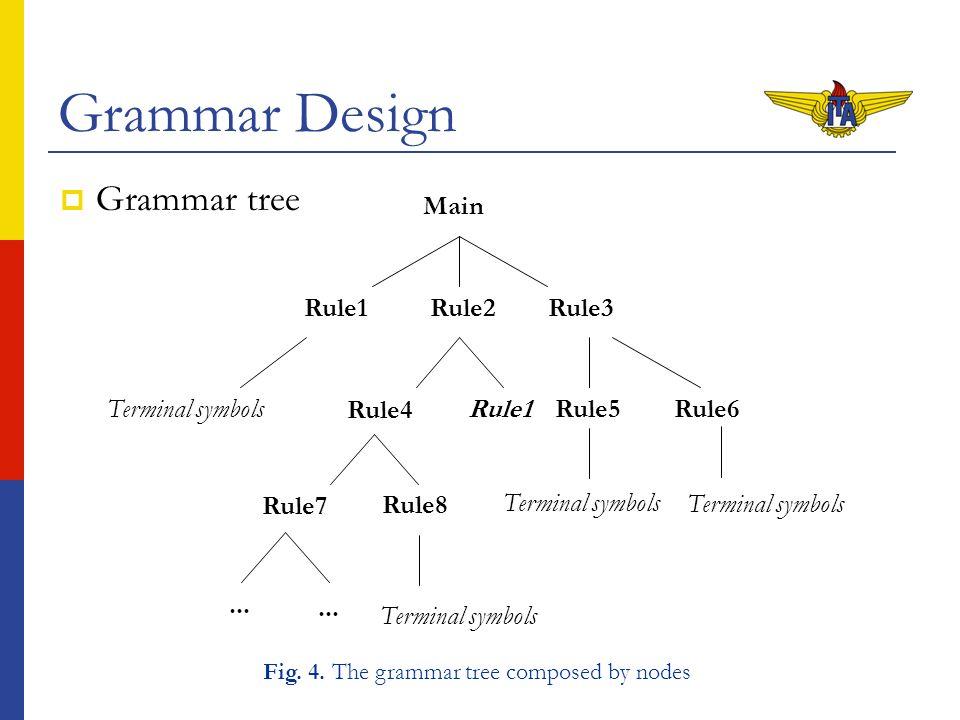 Grammar Design Grammar in Java Speech Grammar Format grammar br.ita.domovox; public = [ ] [ ] [ ] [ ]; = [ ] [ ] [ ]; = ; = [ ] [ ] [ ] [ ] [ ] [ ]; = [ ] [ ] ; = [ ]; = [ ] [ ] [ ] [ ] [ ]; = [ ] [ ]; = [ ] [ ] [ ] [ ] [ ]; = [ ]   [ ]; = por favor   faz favor   por gentileza   por obséquio   faça a gentileza   faça o favor   fazer o favor   fazer a gentileza; = pc   computador   notebook   máquina   sistema   domovox   sistema domovox   sistema de voz   sistema de fala   meu   cara   bicho   mano   maluco; = eu   tu   ele   ela   nós   vós   eles   elas   você   vocês   mim   gente; = [ ]   [ ]   [ ]   [ ]   [ ]   [ ]; = quero   queres   quer   queremos   quereis   querem   querendo; = desejo   desejas   deseja   desejamos   desejais   desejam   desejando; = preciso   precisas   precisa   precisamos   precisais   precisam   precisando; = necessito   necessitas   necessita   necessitamos   necessitais   necessitam   necessitando; = vou   vais   vai   vamos   vão; = pode   podes; =   ; = (ligar   ligue   ativar   ative   ascender   ascenda) {true}; = (desligar   desligue   desativar   desative   apagar   apague) {false} = [ ]   [ ]; = o   a   os   as; = esse   essa   este   esta   aquele   aquela   aquilo   todos   todos os   todas as   tudo; =           ; = (tudo   dispositivos   aparelhos) {0}; = (luz   lâmpada) {1}; = (ventilador   aparelho ventilador) {2}; = (tv   tevê   televisão   televisor   aparelho de tv   aparelho televisor) {3}; = (abajur   luminária   candelabro) {4}; = (outros) {5}; = já   agora   nesse momento   nesse minuto   nesse segundo   agora mesmo; = aqui   aí   lá   ambiente   quarto   sala   peça   lugar   casa   apartamento   ap; = meu   minha   meus   minhas   nosso   nossa   nossos   nossas   vosso   vossa   vossos   vossas   dele   dela   deles   delas   desse   dessa   desses   dessas   nesse   nessa   nesses   nessas; = que   da   de   do   mesmo   para   pra   momento   mandando   também   inclusive   estou   aí   ô   é   ã   hum   mas 