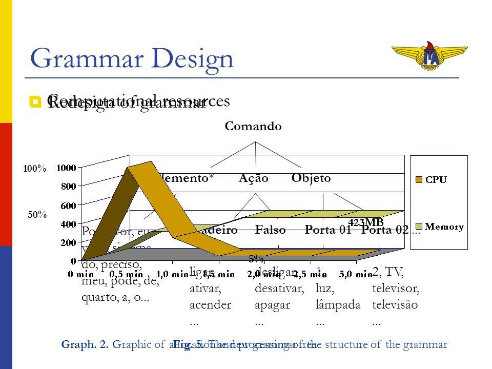 Grammar Design Redesign of grammar Comando AçãoObjetoComplemento* FalsoVerdadeiroPorta 01Porta 02...