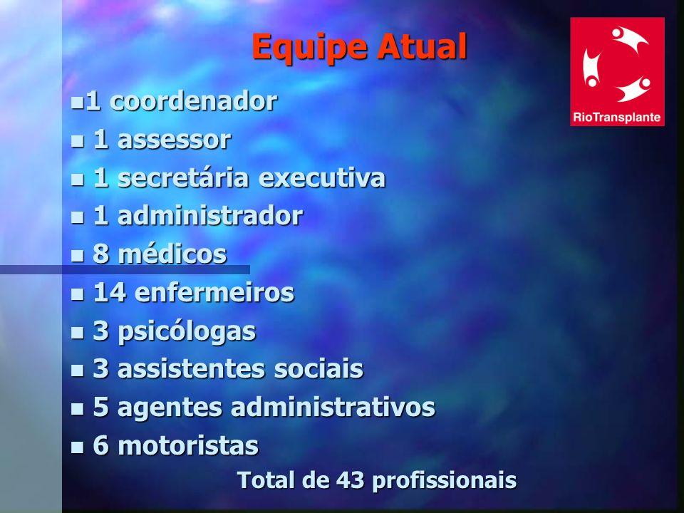 Equipe Atual n 1 coordenador n 1 assessor n 1 secretária executiva n 1 administrador n 8 médicos n 14 enfermeiros n 3 psicólogas n 3 assistentes socia