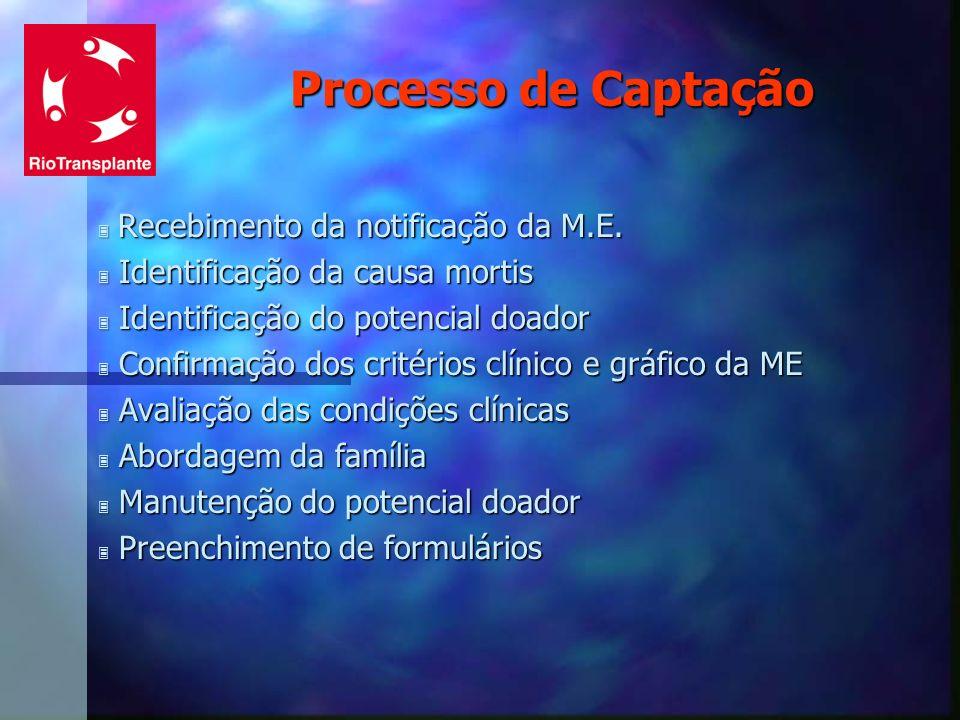 Processo de Captação 3 Recebimento da notificação da M.E. 3 Identificação da causa mortis 3 Identificação do potencial doador 3 Confirmação dos critér