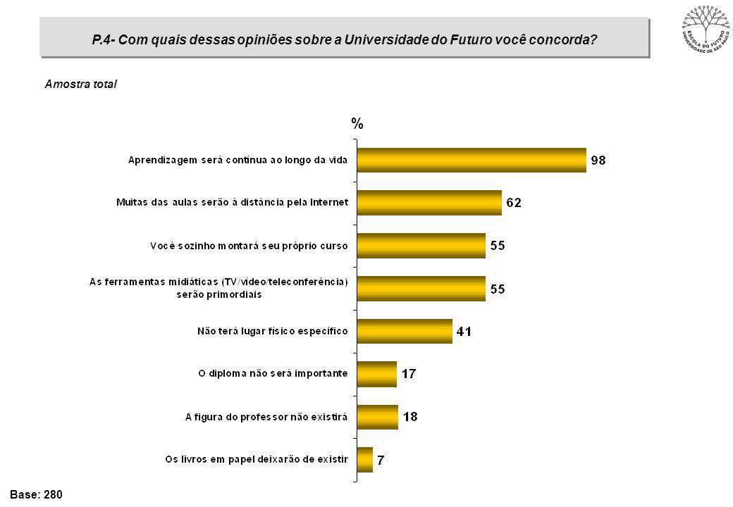 P.4- Com quais dessas opiniões sobre a Universidade do Futuro você concorda? Base: 280 % Amostra total