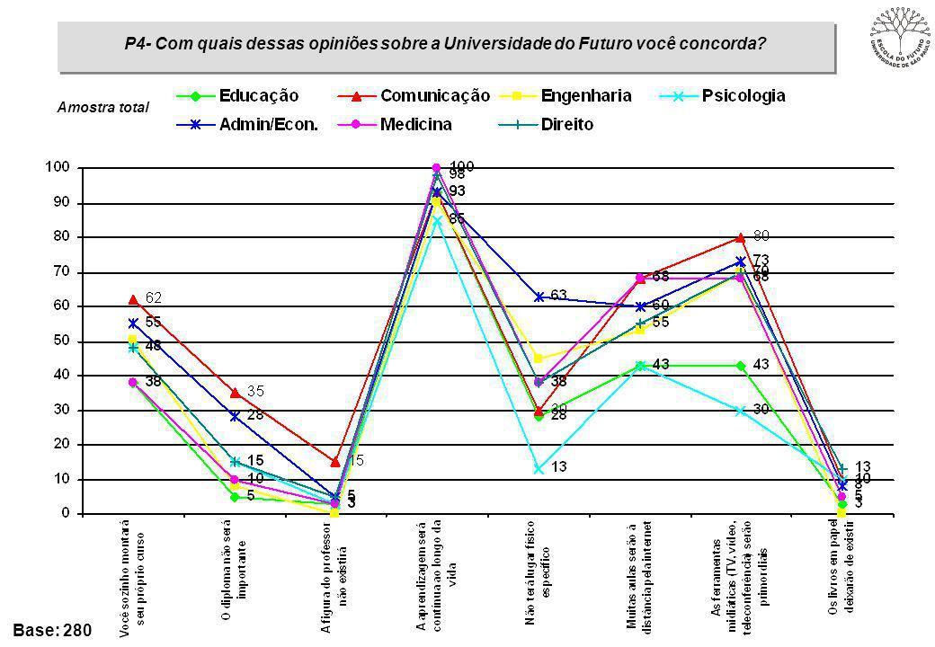 P4- Com quais dessas opiniões sobre a Universidade do Futuro você concorda Base: 280 Amostra total