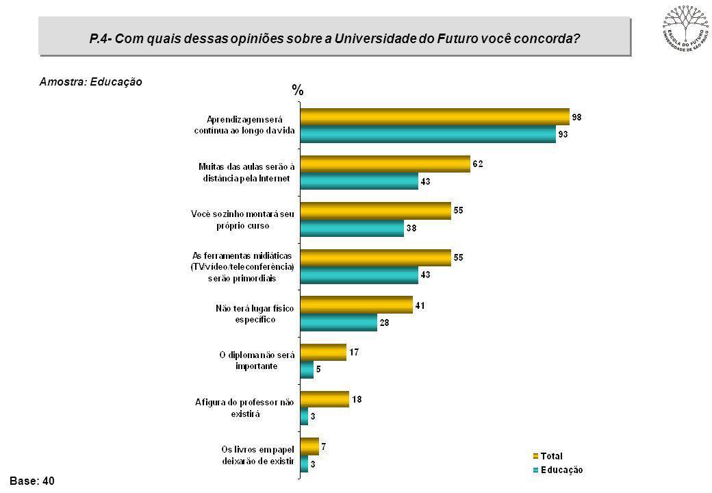 % Base: 40 Amostra: Educação P.4- Com quais dessas opiniões sobre a Universidade do Futuro você concorda