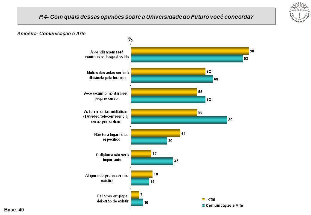 % Base: 40 Amostra: Comunicação e Arte P.4- Com quais dessas opiniões sobre a Universidade do Futuro você concorda?