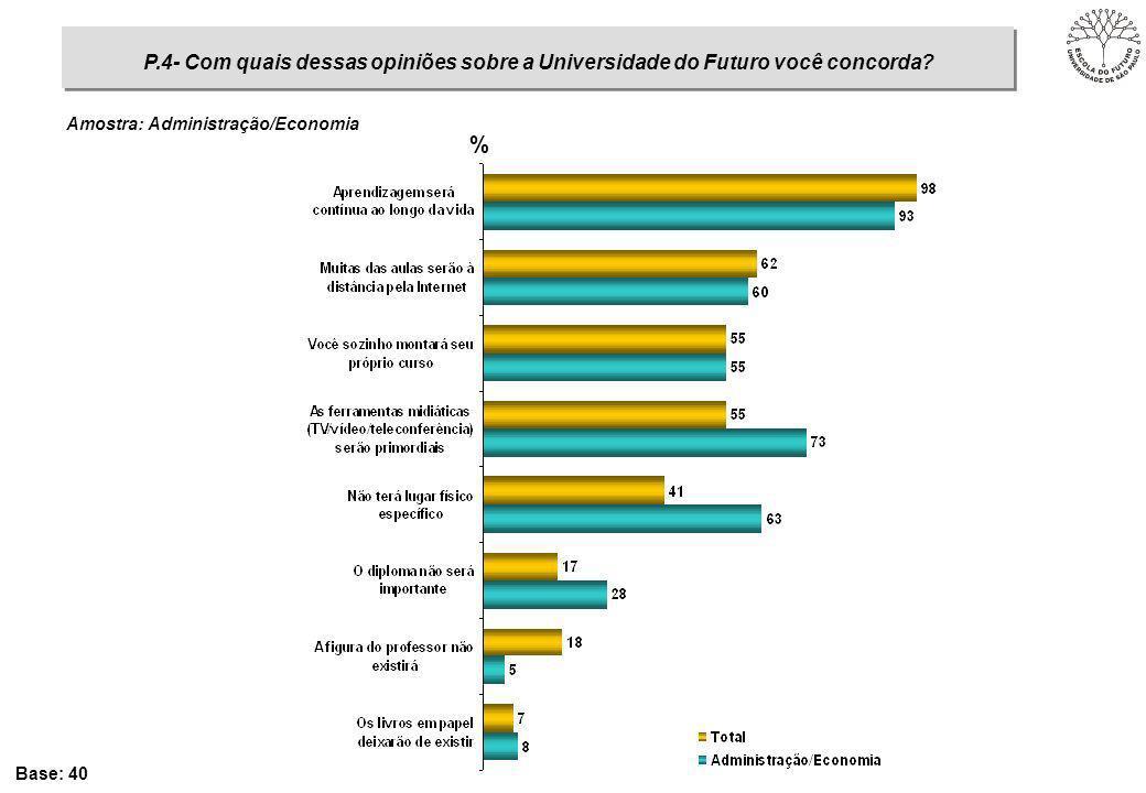 % Base: 40 P.4- Com quais dessas opiniões sobre a Universidade do Futuro você concorda? Amostra: Administração/Economia
