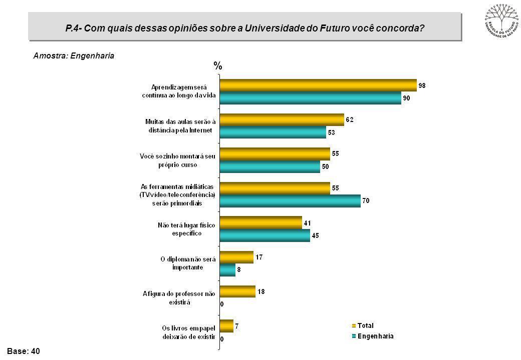 % Base: 40 P.4- Com quais dessas opiniões sobre a Universidade do Futuro você concorda? Amostra: Engenharia
