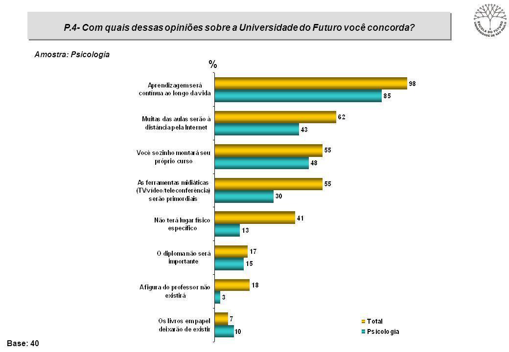 % Base: 40 P.4- Com quais dessas opiniões sobre a Universidade do Futuro você concorda? Amostra: Psicologia