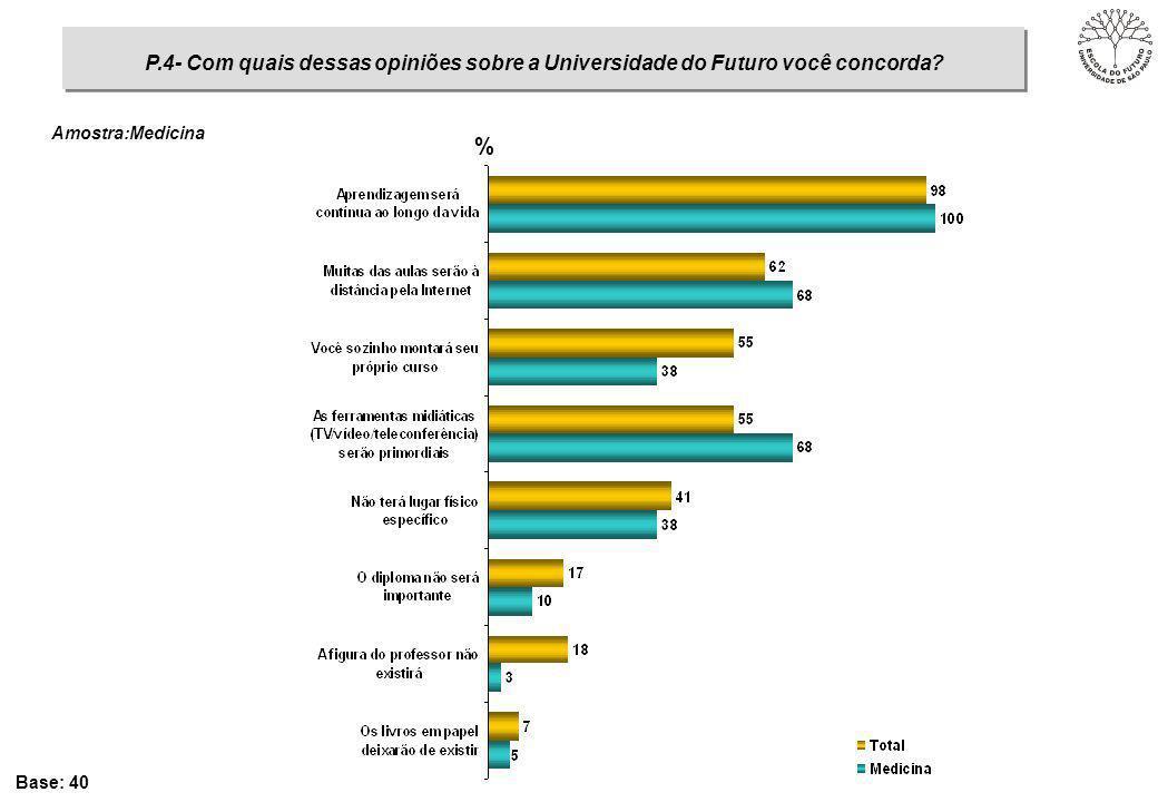 % Base: 40 P.4- Com quais dessas opiniões sobre a Universidade do Futuro você concorda? Amostra:Medicina