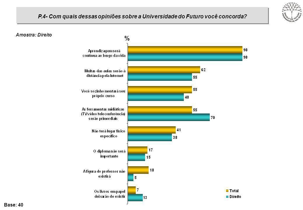 % Base: 40 P.4- Com quais dessas opiniões sobre a Universidade do Futuro você concorda? Amostra: Direito