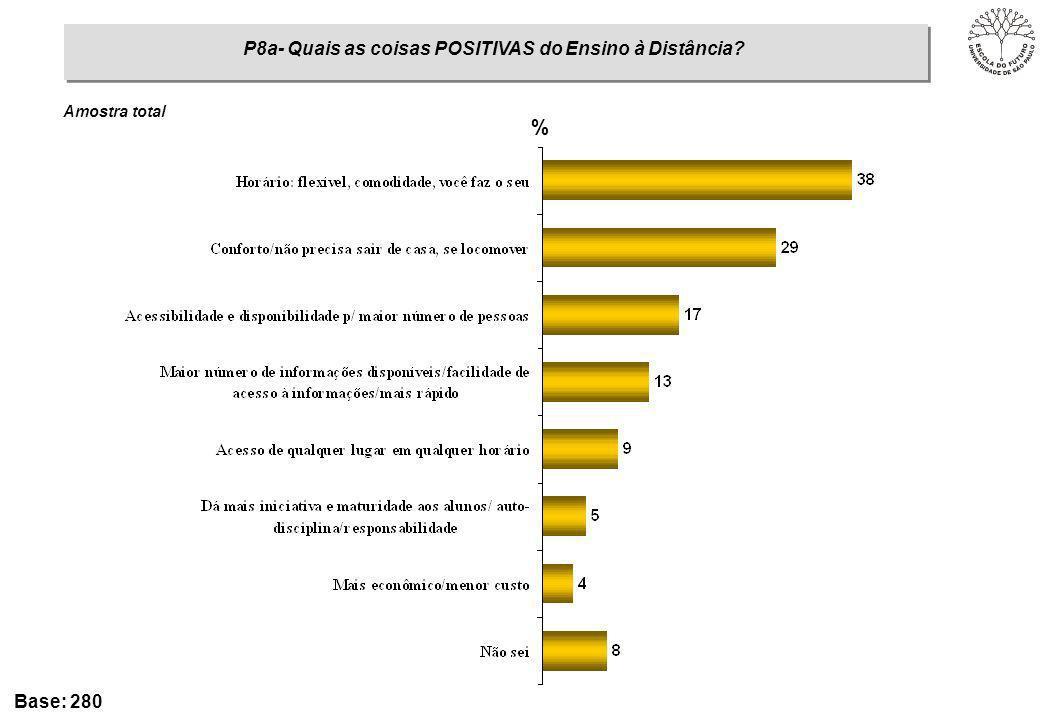 P8a- Quais as coisas POSITIVAS do Ensino à Distância? % Base: 280 Amostra total