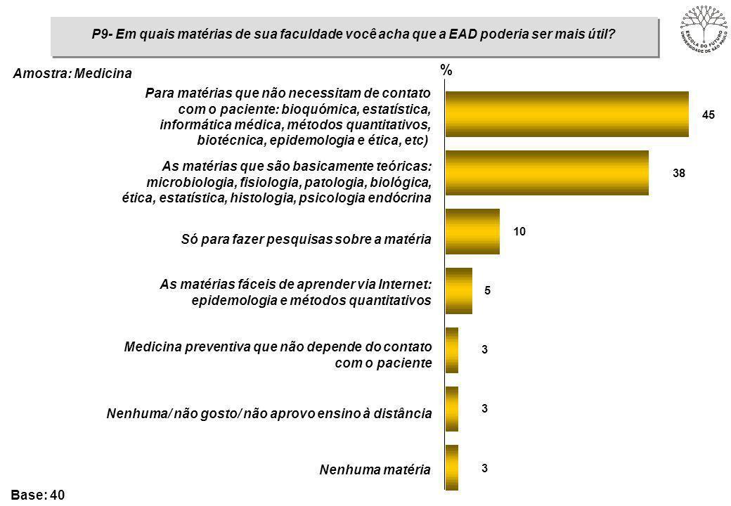 P9- Em quais matérias de sua faculdade você acha que a EAD poderia ser mais útil? 3 3 3 5 10 38 45 % Para matérias que não necessitam de contato com o